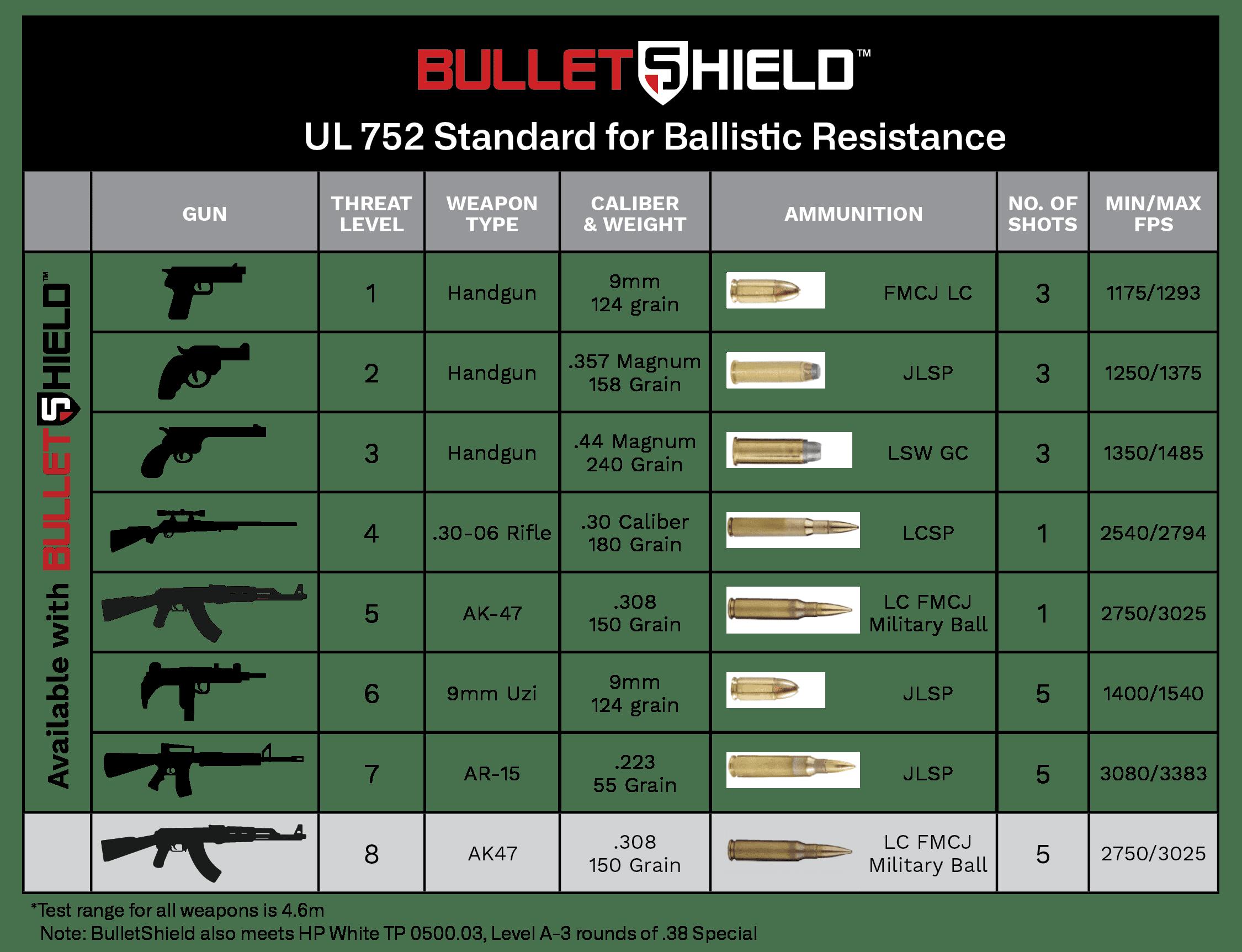 UL ratings ballistic chart